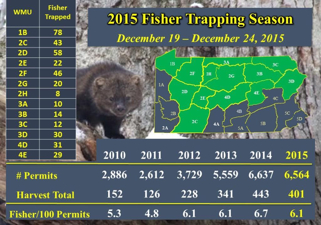 2016 Fisher Harvest Data